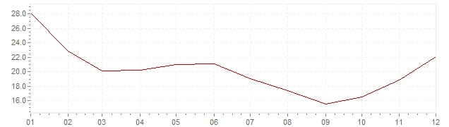 Chart - inflation Chile 1971 (CPI)