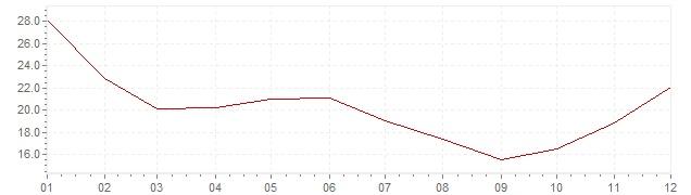 Graphik - Inflation Chile 1971 (VPI)
