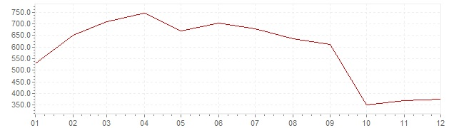 Chart - inflation Chile 1974 (CPI)