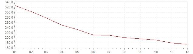 Grafiek - inflatie Chili 1976 (CPI)