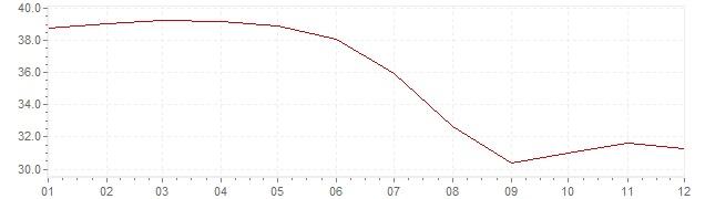 Graphik - Inflation Chili 1980 (IPC)