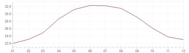 Graphik - Inflation Chili 1983 (IPC)