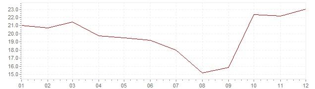 Graphik - Inflation Chili 1984 (IPC)