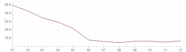 Chart - inflation Chile 1986 (CPI)