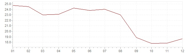 Chart - inflation Chile 1991 (CPI)