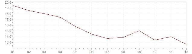 Gráfico - inflación de Chile en 1992 (IPC)