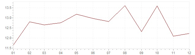 Chart - inflation Chile 1993 (CPI)
