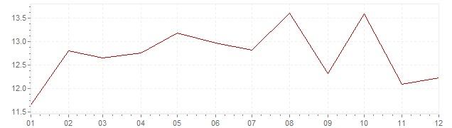 Grafiek - inflatie Chili 1993 (CPI)