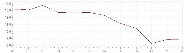 Grafiek - inflatie Chili 1994 (CPI)