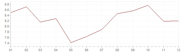 Chart - inflation Chile 1995 (CPI)
