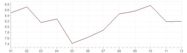 Grafico - inflazione Cile 1995 (CPI)