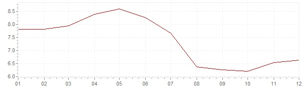 Chart - inflation Chile 1996 (CPI)