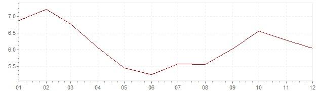Graphik - Inflation Chile 1997 (VPI)