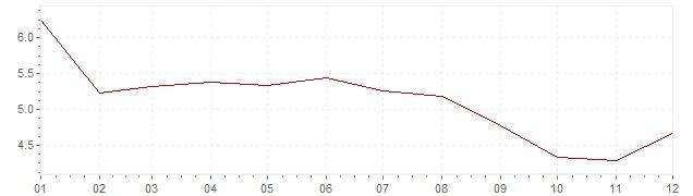 Graphik - Inflation Chili 1998 (IPC)