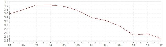 Grafiek - inflatie Chili 1999 (CPI)