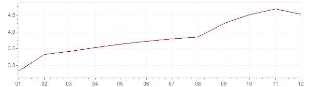 Graphik - Inflation Chili 2000 (IPC)