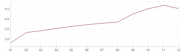 Grafiek - inflatie Chili 2000 (CPI)