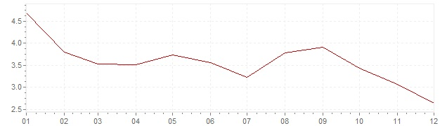 Chart - inflation Chile 2001 (CPI)