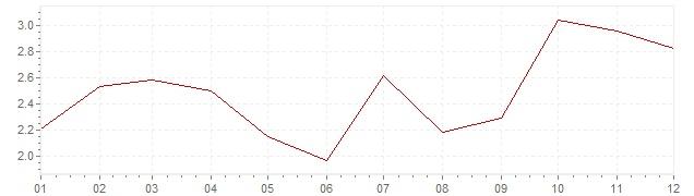 Grafiek - inflatie Chili 2002 (CPI)