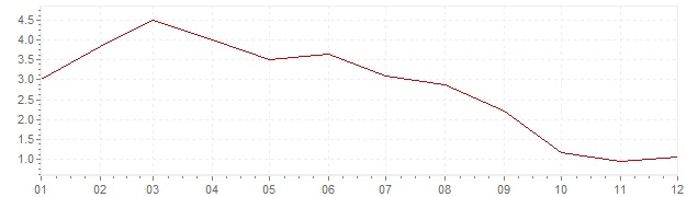 Chart - inflation Chile 2003 (CPI)