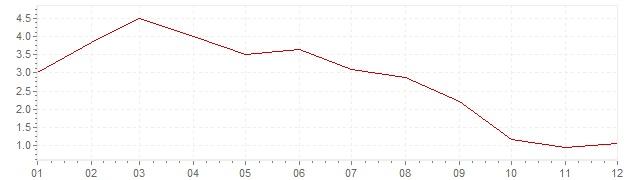 Grafiek - inflatie Chili 2003 (CPI)