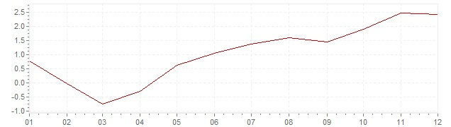 Chart - inflation Chile 2004 (CPI)