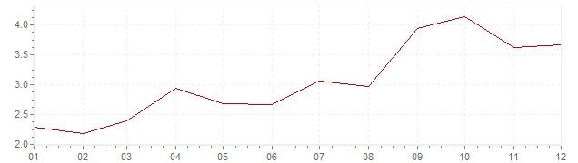 Grafico - inflazione Cile 2005 (CPI)