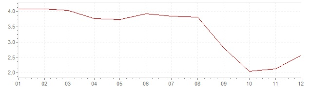 Chart - inflation Chile 2006 (CPI)