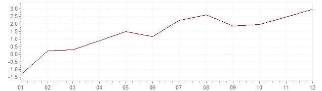 Chart - inflation Chile 2010 (CPI)
