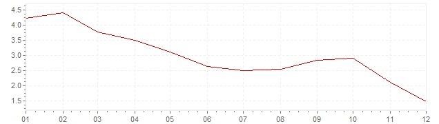 Grafico - inflazione Cile 2012 (CPI)