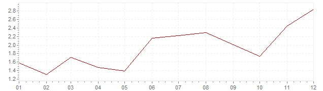Chart - inflation Chile 2013 (CPI)