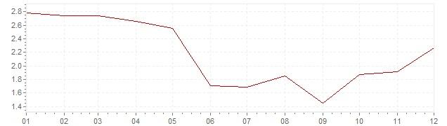 Graphik - Inflation Chili 2017 (IPC)