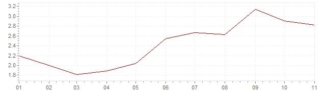 Grafico - inflazione Cile 2018 (CPI)