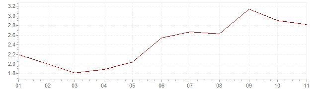 Grafiek - inflatie Chili 2018 (CPI)
