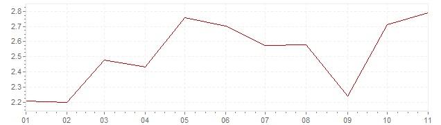 Graphik - Inflation Chili 2019 (IPC)