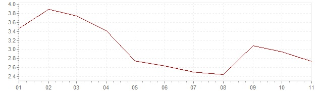 Chart - inflation Chile 2020 (CPI)