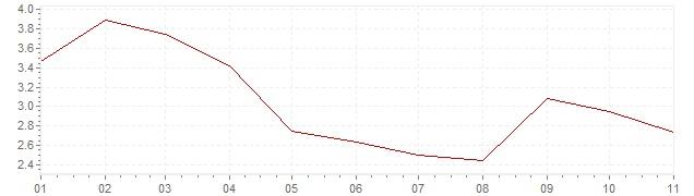 Grafiek - inflatie Chili 2020 (CPI)