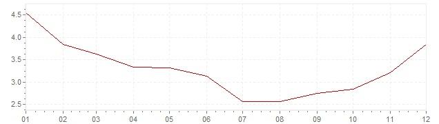 Grafico - inflazione Estonia 1999 (CPI)