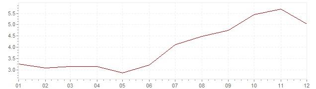 Gráfico - inflación de Estonia en 2000 (IPC)