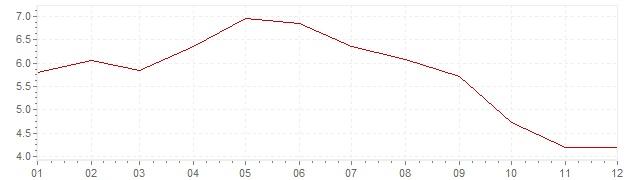 Grafiek - inflatie Estland 2001 (CPI)