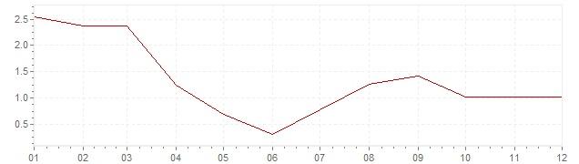 Graphik - Inflation Estonie 2003 (IPC)
