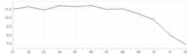 Gráfico - inflación de Estonia en 2008 (IPC)