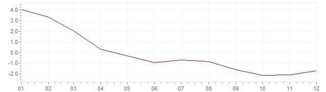 Grafico - inflazione Estonia 2009 (CPI)