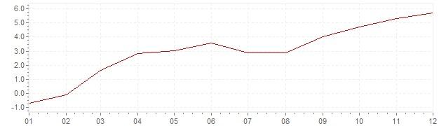 Graphik - Inflation Estonie 2010 (IPC)