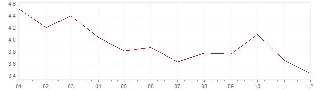 Graphik - Inflation Estonie 2012 (IPC)