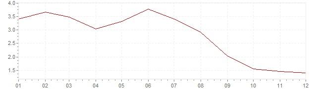 Graphik - Inflation Estonie 2013 (IPC)