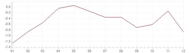 Graphik - Inflation Estonie 2015 (IPC)
