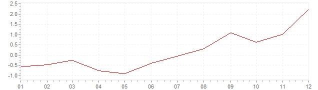 Gráfico - inflación de Estonia en 2016 (IPC)