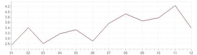 Grafico - inflazione Estonia 2017 (CPI)