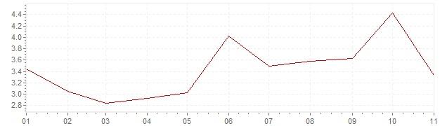 Gráfico - inflación de Estonia en 2018 (IPC)
